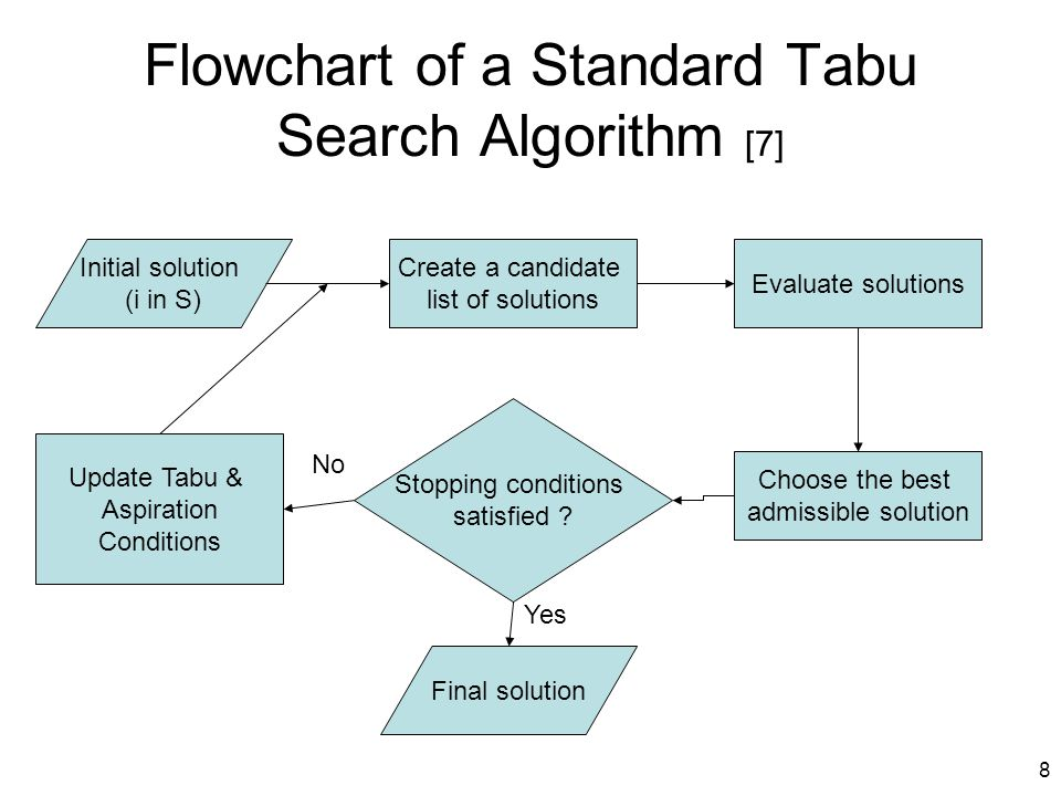 Flowchart of a Standard Tabu Search Algorithm [7]